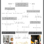 Handy Flowchart: Should I paint my room a dark colour?