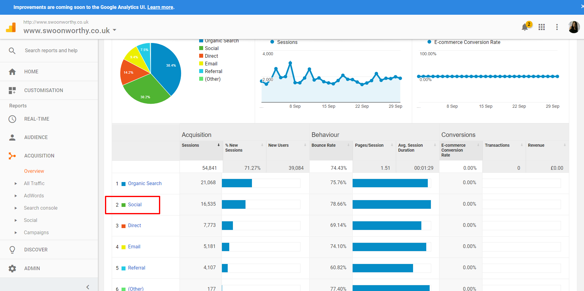 Acquisition Overview Google Analytics for Bloggers 2