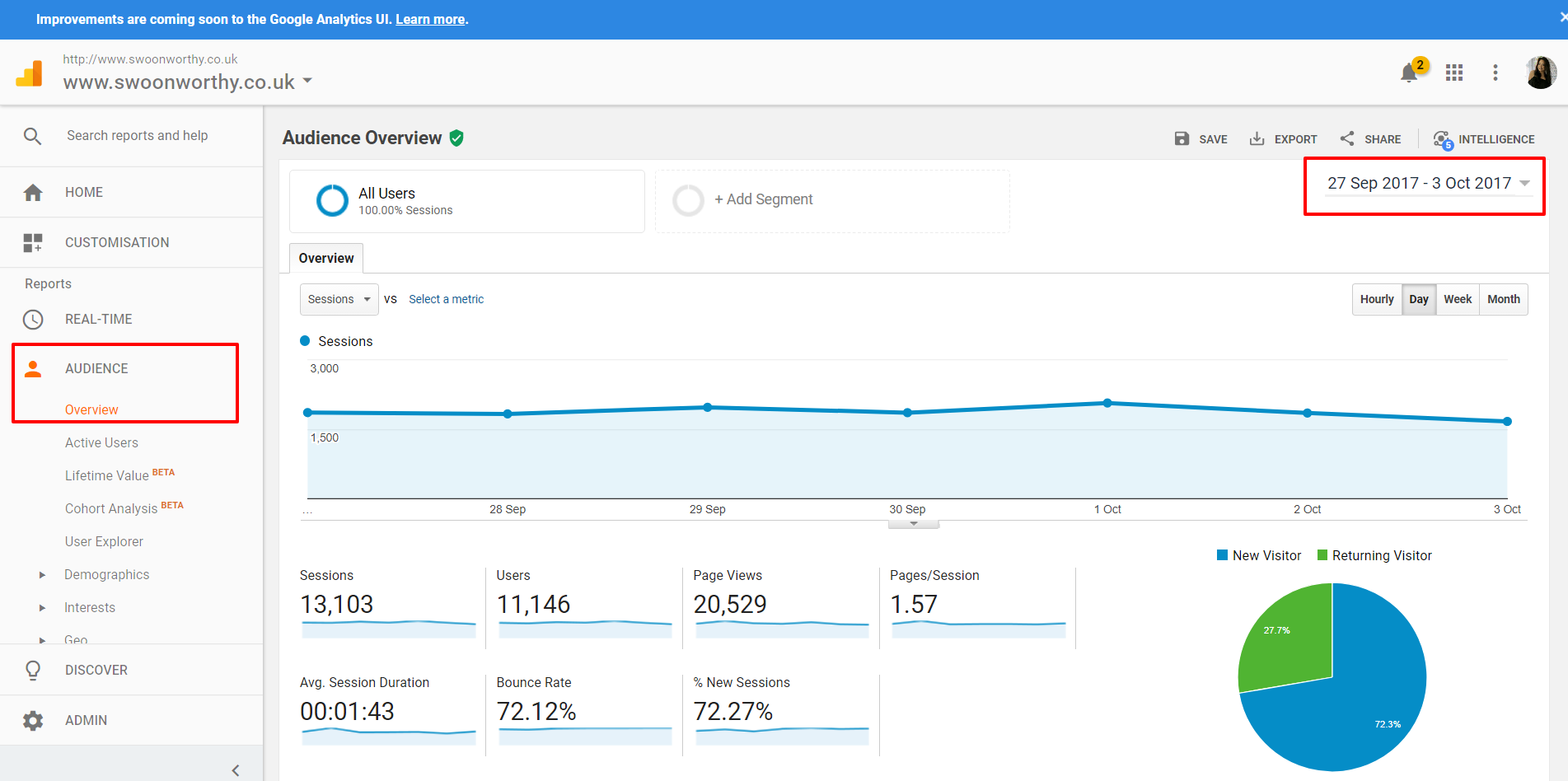 Audience Overview Analytics for bloggers 1