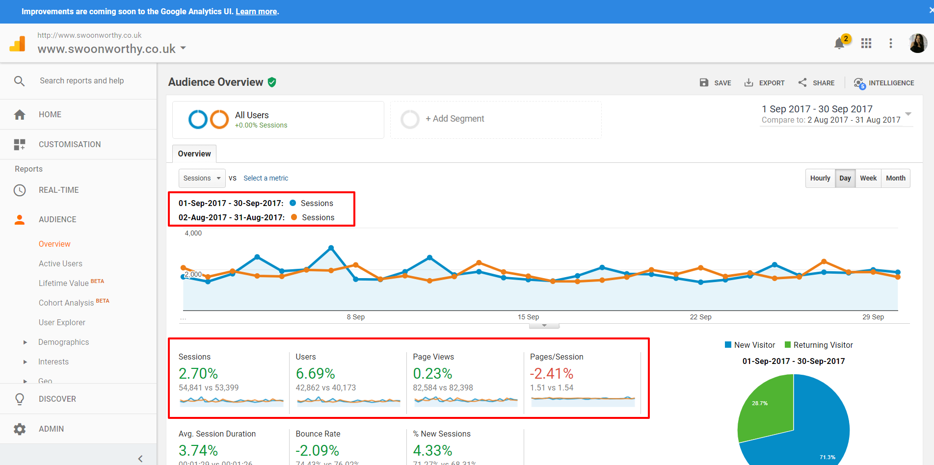 Audience Overview Analytics for bloggers 6