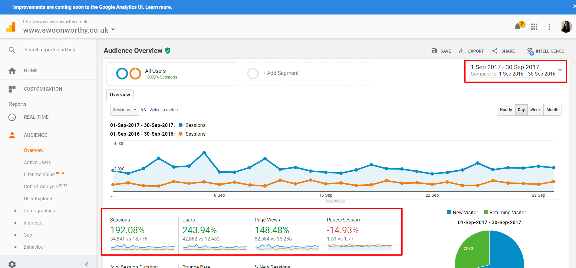 Audience Overview Analytics for bloggers 7