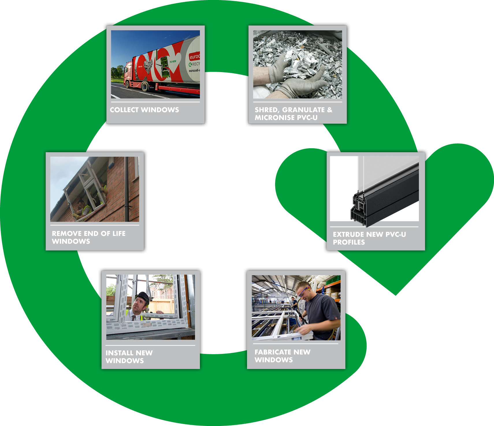 closed loop recycling of UPVC products